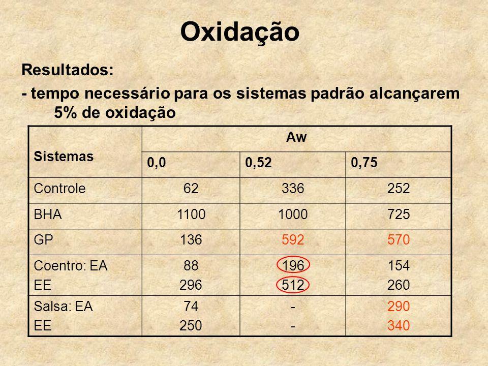 Oxidação Resultados: - tempo necessário para os sistemas padrão alcançarem 5% de oxidação. Sistemas.