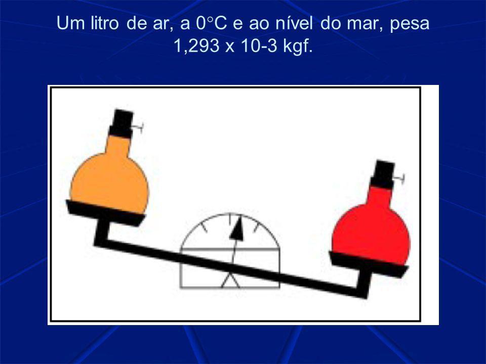 Um litro de ar, a 0°C e ao nível do mar, pesa 1,293 x 10-3 kgf.