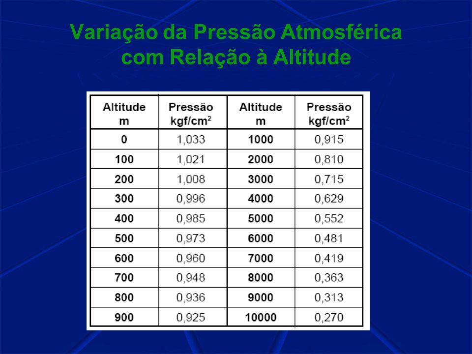 Variação da Pressão Atmosférica com Relação à Altitude