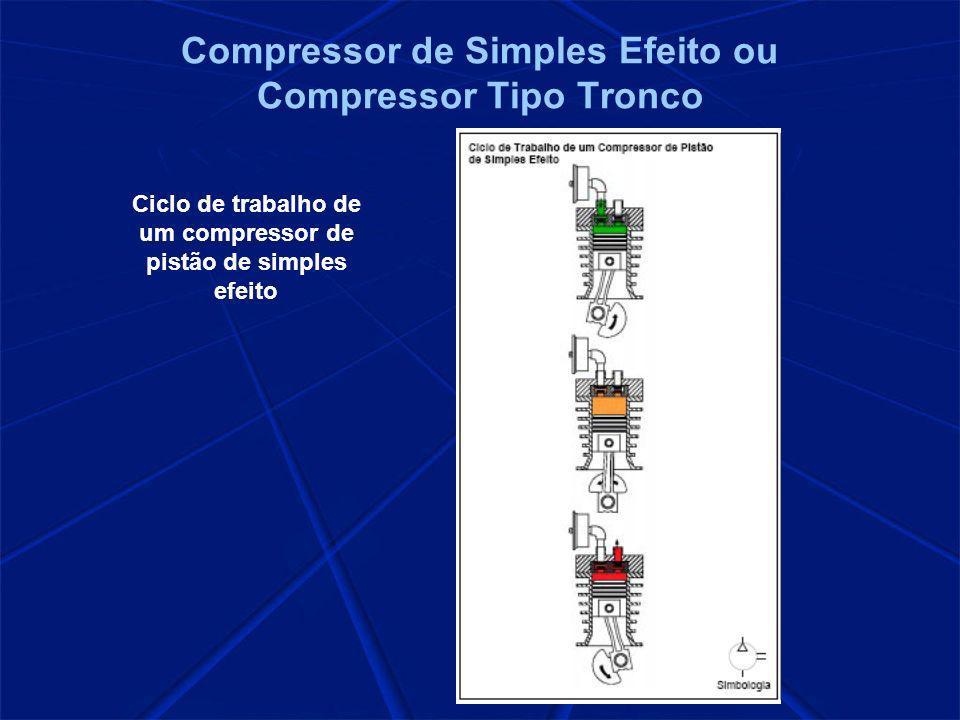 Compressor de Simples Efeito ou Compressor Tipo Tronco