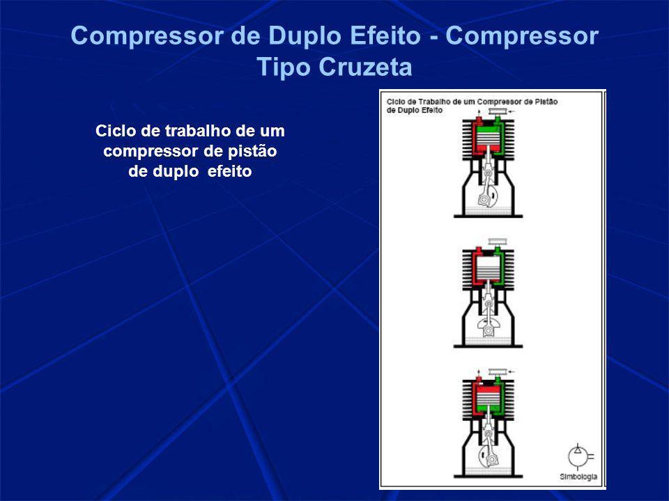 Compressor de Duplo Efeito - Compressor Tipo Cruzeta