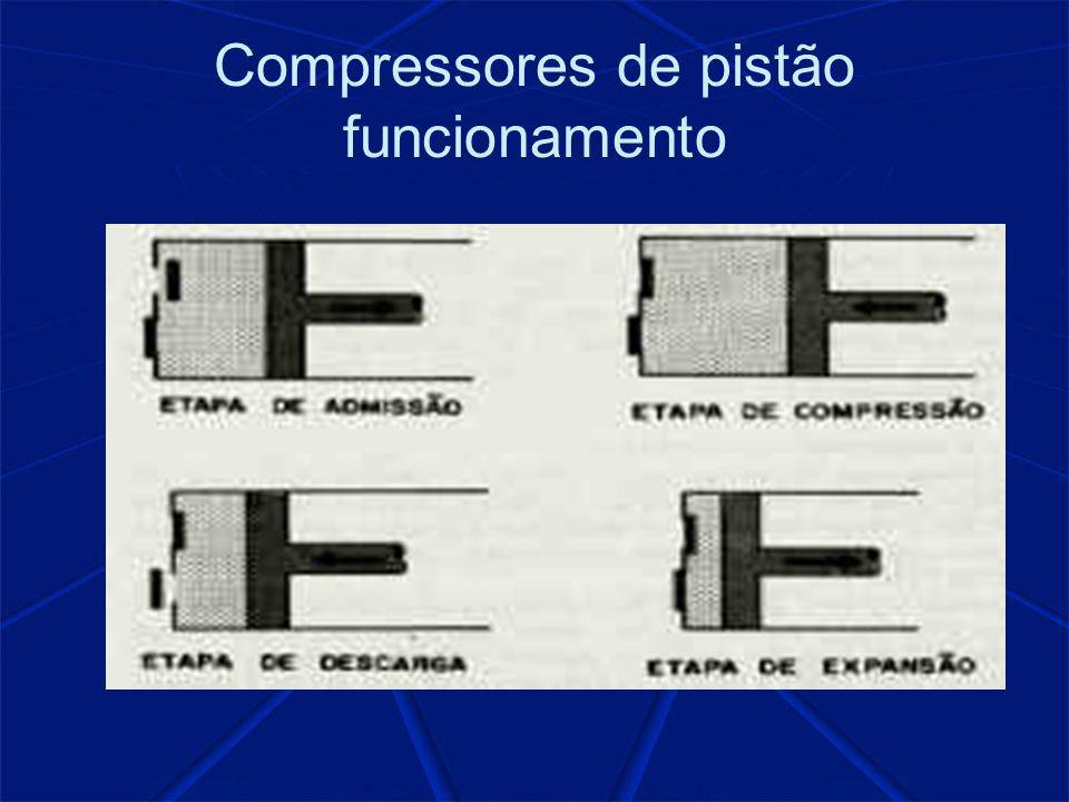 Compressores de pistão funcionamento