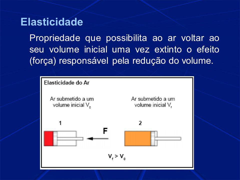 Elasticidade Propriedade que possibilita ao ar voltar ao seu volume inicial uma vez extinto o efeito (força) responsável pela redução do volume.
