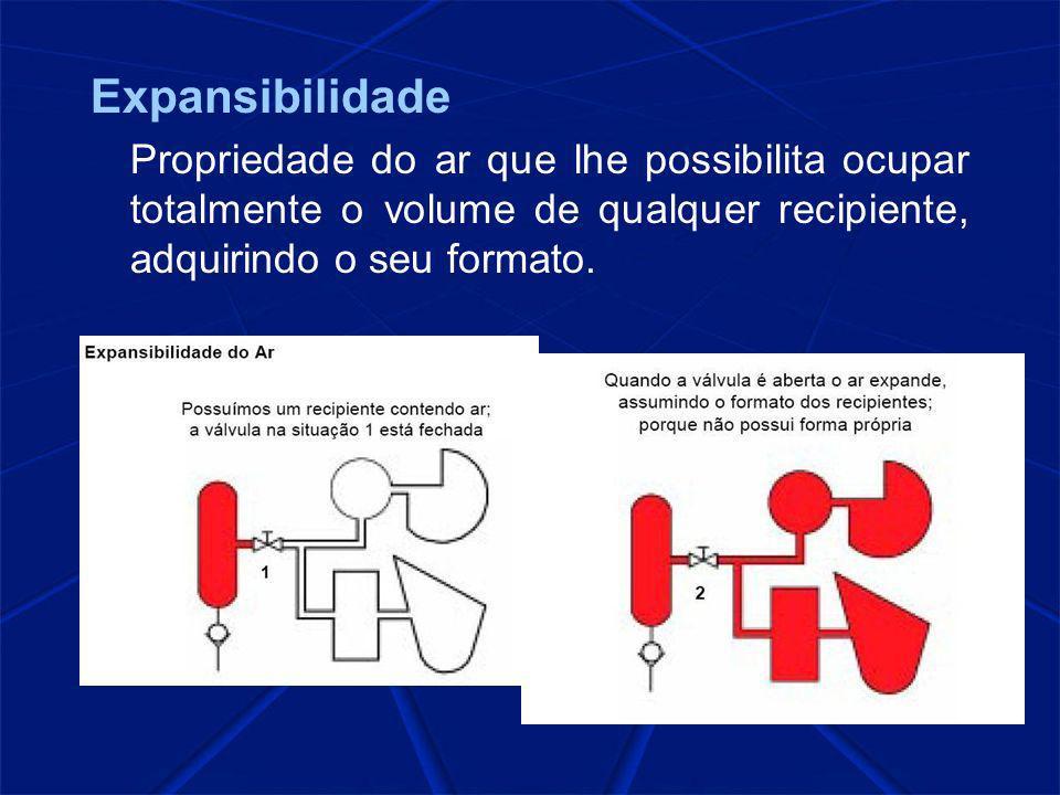 Expansibilidade Propriedade do ar que lhe possibilita ocupar totalmente o volume de qualquer recipiente, adquirindo o seu formato.