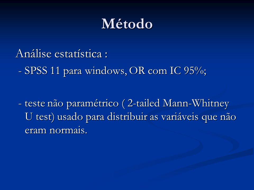 Método Análise estatística : - SPSS 11 para windows, OR com IC 95%;