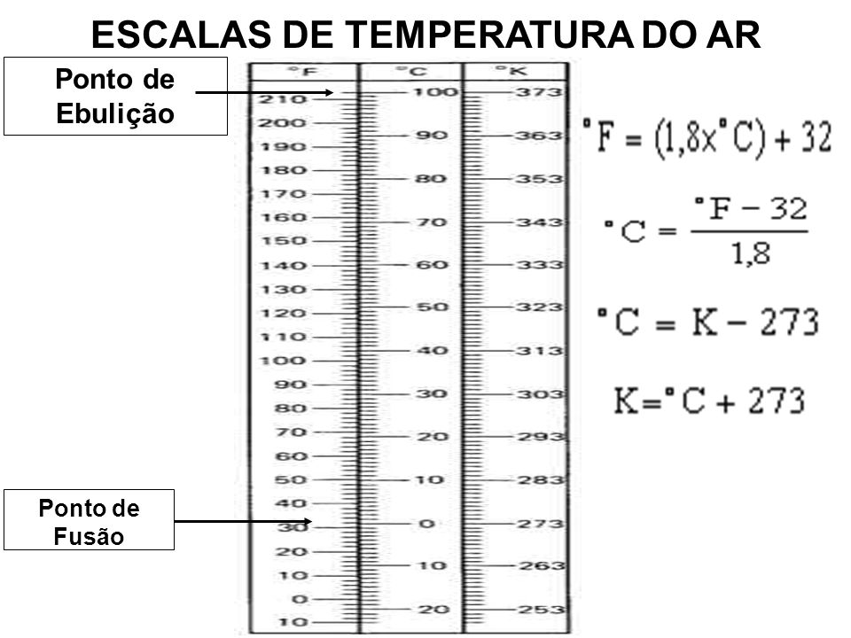 ESCALAS DE TEMPERATURA DO AR