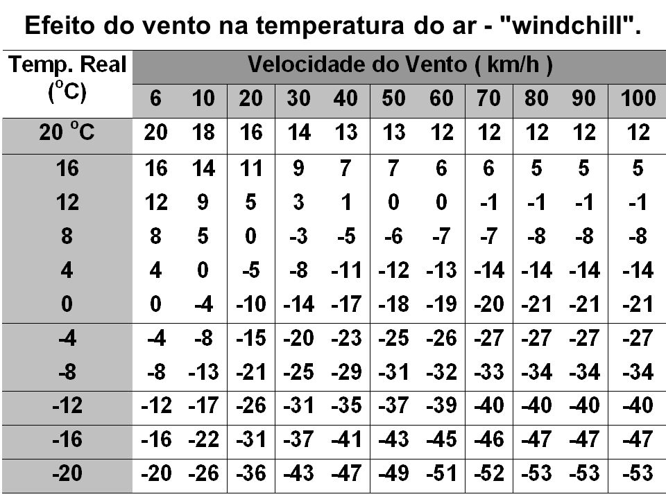 Efeito do vento na temperatura do ar - windchill .