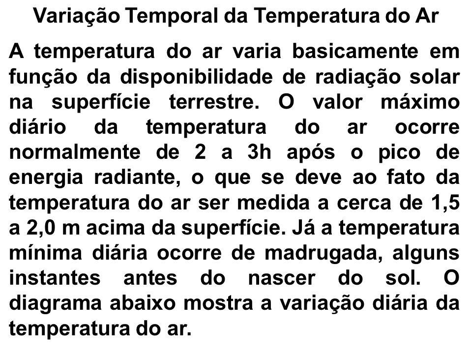 Variação Temporal da Temperatura do Ar