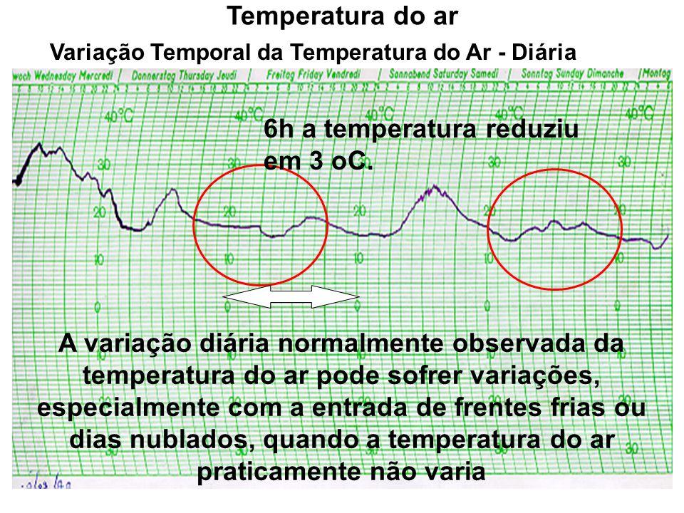 Variação Temporal da Temperatura do Ar - Diária