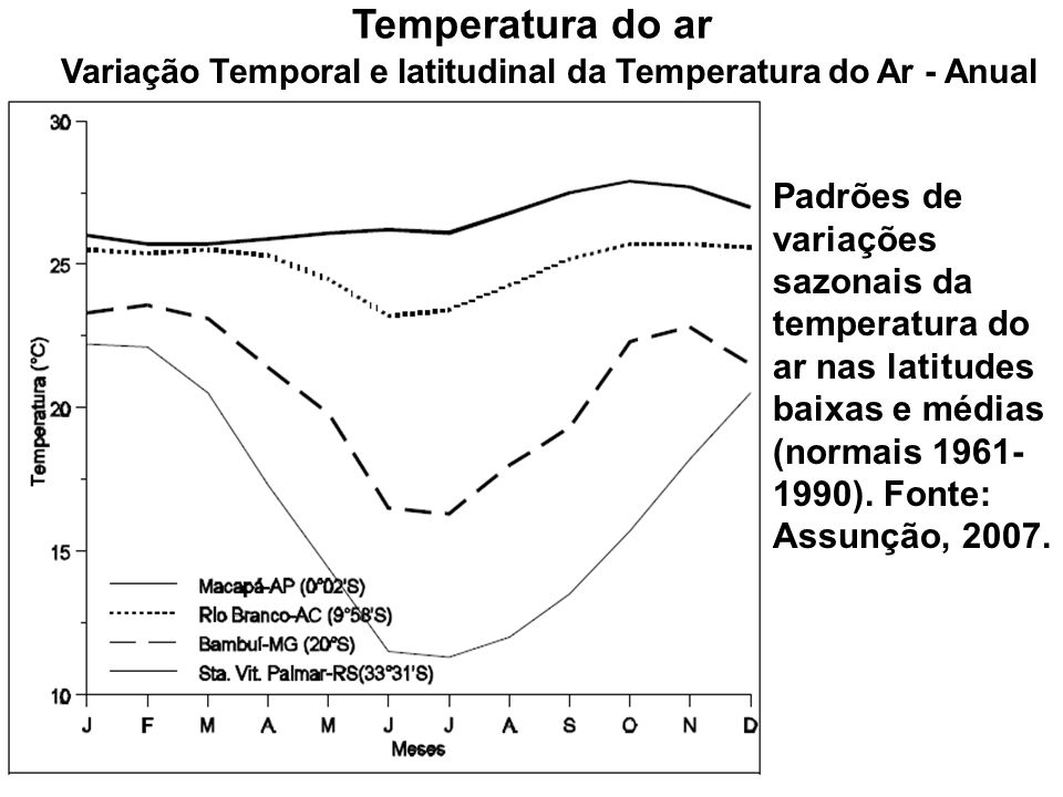 Variação Temporal e latitudinal da Temperatura do Ar - Anual