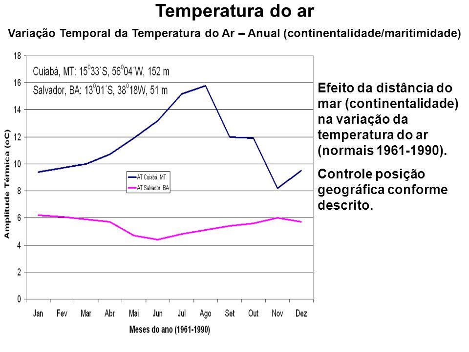 Temperatura do arVariação Temporal da Temperatura do Ar – Anual (continentalidade/maritimidade)