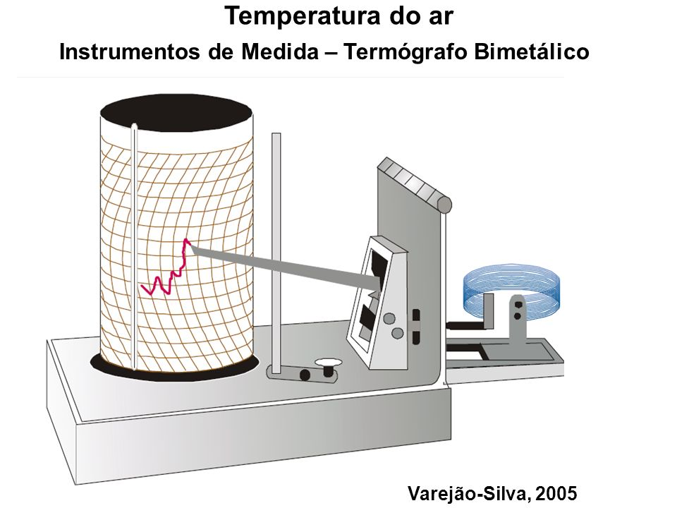 Instrumentos de Medida – Termógrafo Bimetálico