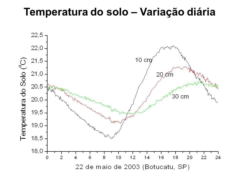 Temperatura do solo – Variação diária