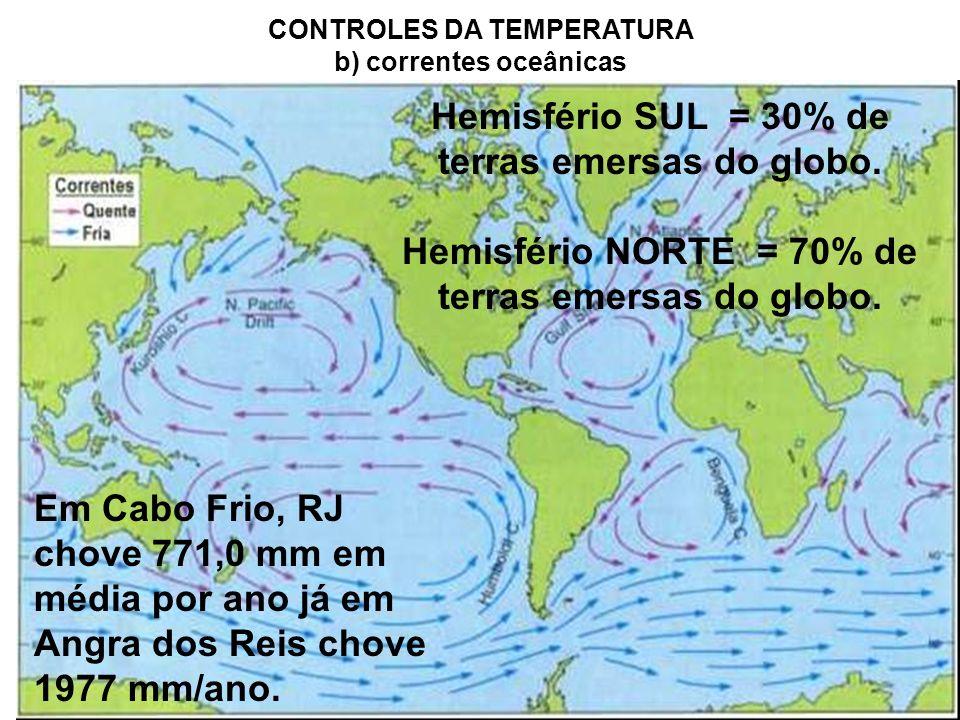 Hemisfério SUL = 30% de terras emersas do globo.