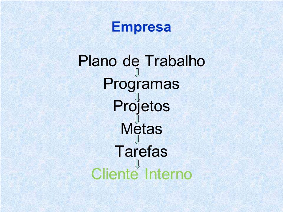 Plano de Trabalho Programas Projetos Metas Tarefas Cliente Interno