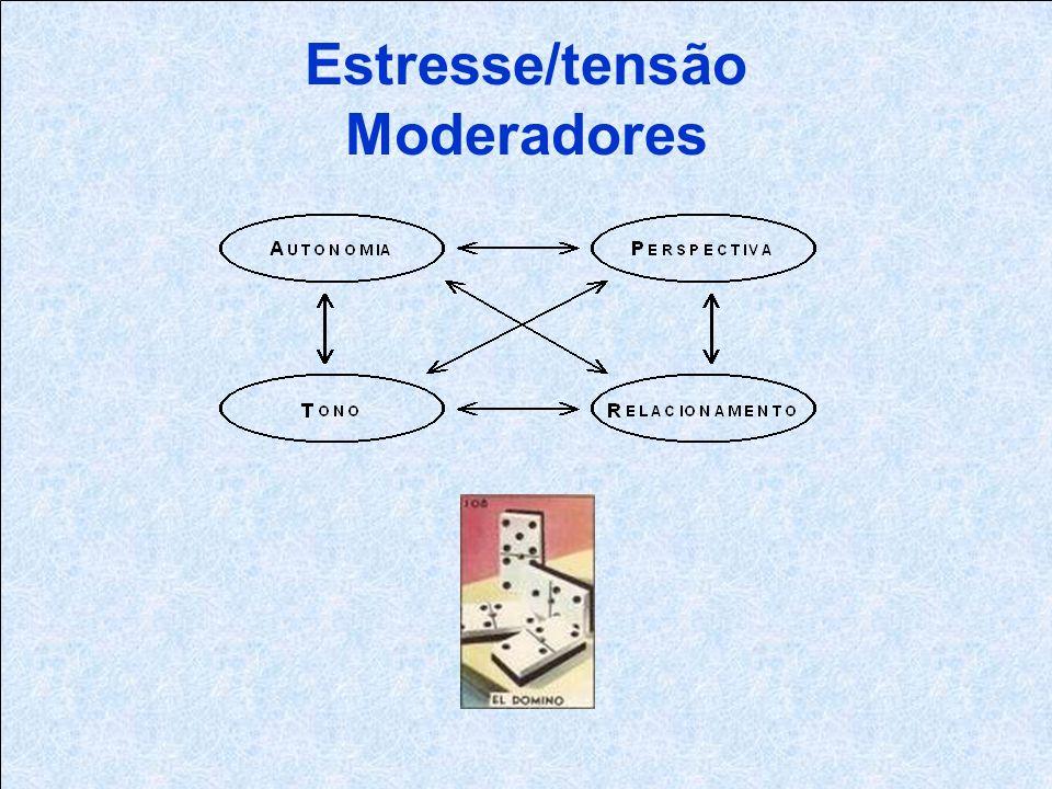 Estresse/tensão Moderadores