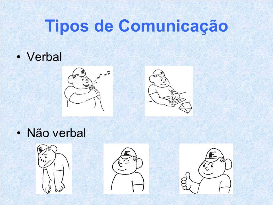 Tipos de Comunicação Verbal Não verbal