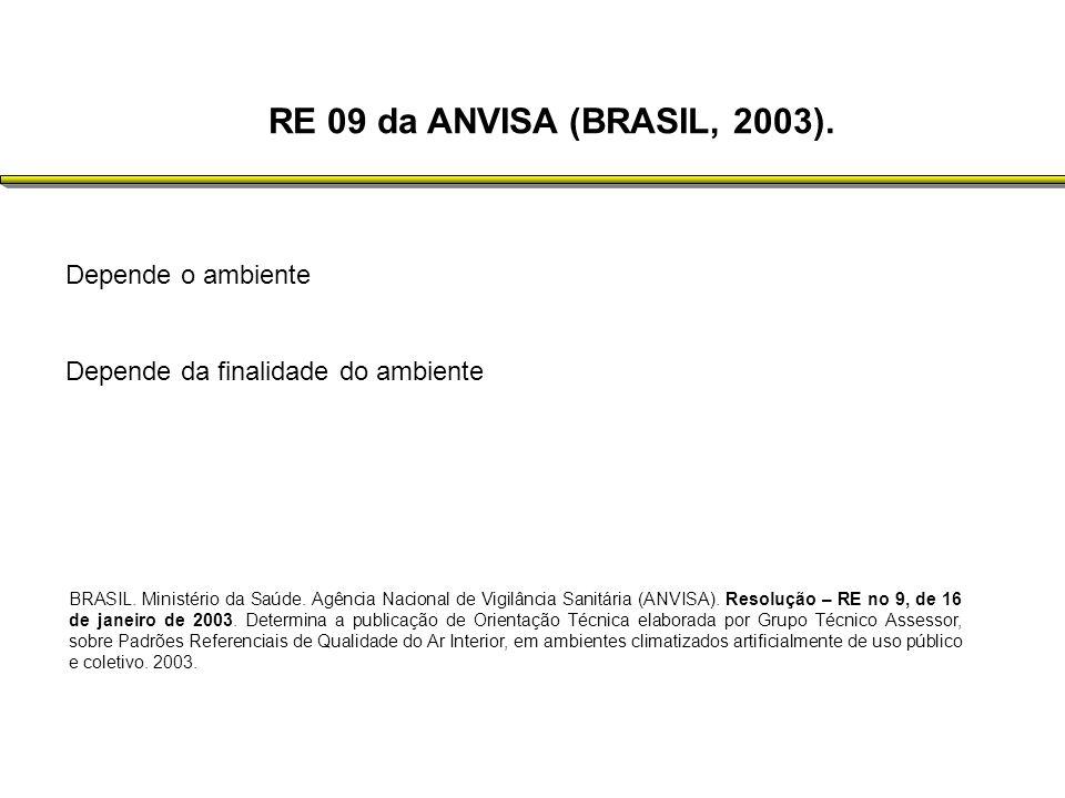 RE 09 da ANVISA (BRASIL, 2003). Depende o ambiente