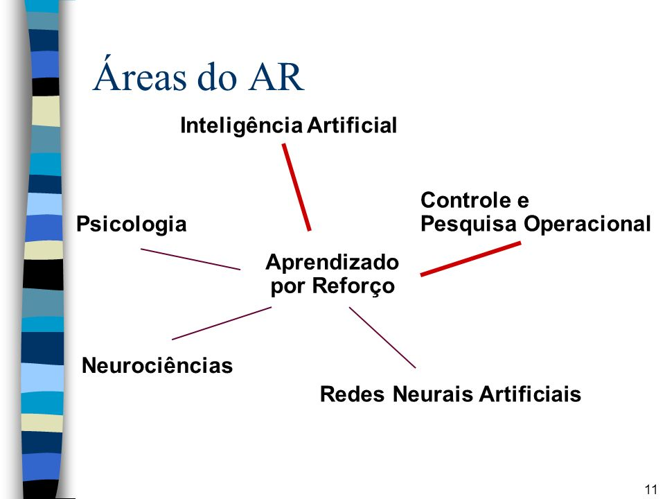 Áreas do AR Inteligência Artificial Controle e Pesquisa Operacional