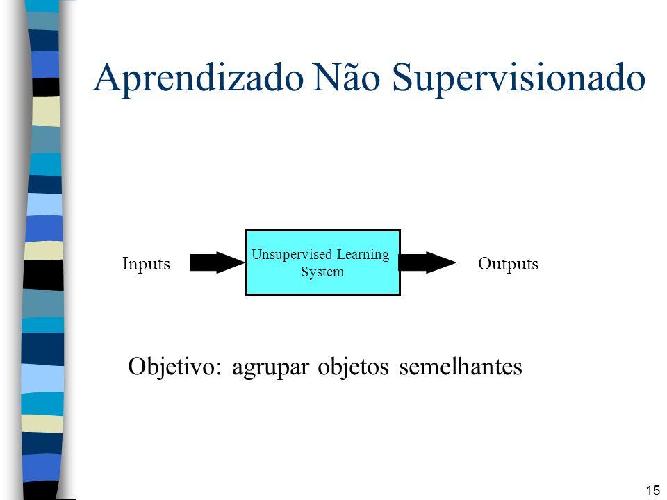 Aprendizado Não Supervisionado
