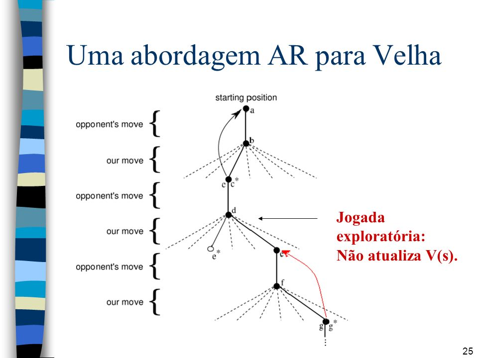 Uma abordagem AR para Velha