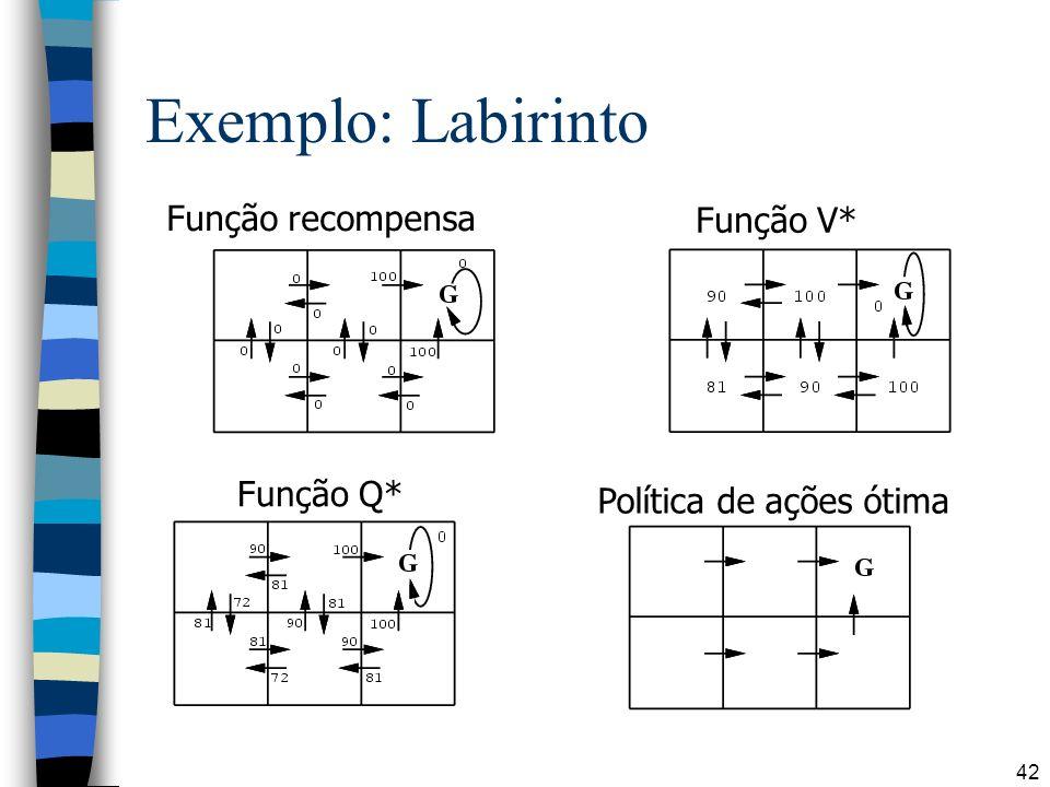Exemplo: Labirinto Função recompensa Função V* Função Q*
