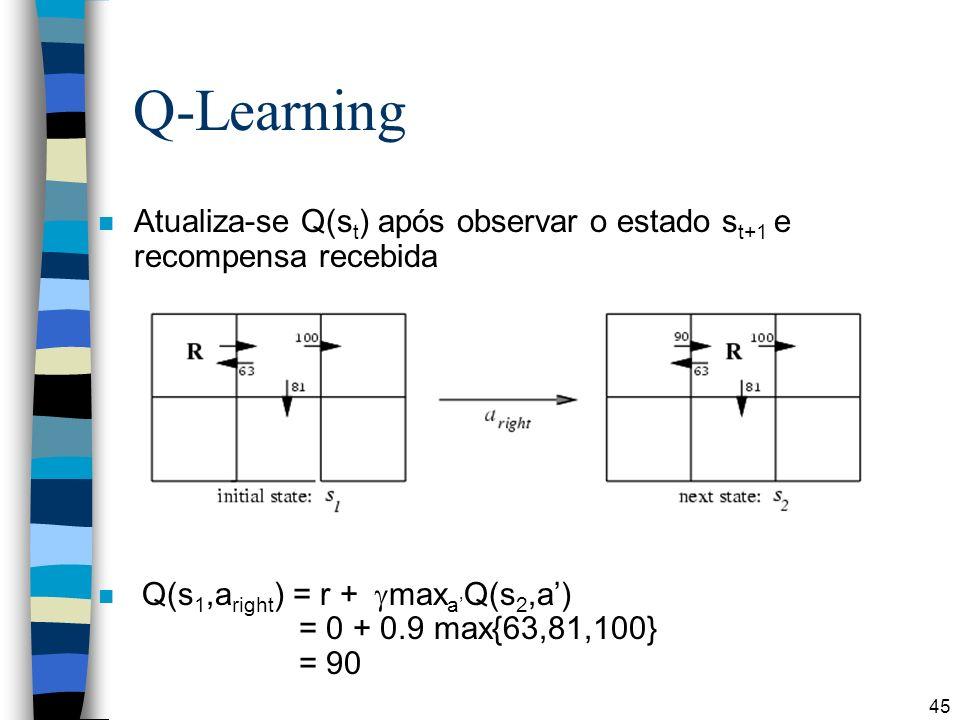 Q-Learning Atualiza-se Q(st) após observar o estado st+1 e recompensa recebida.