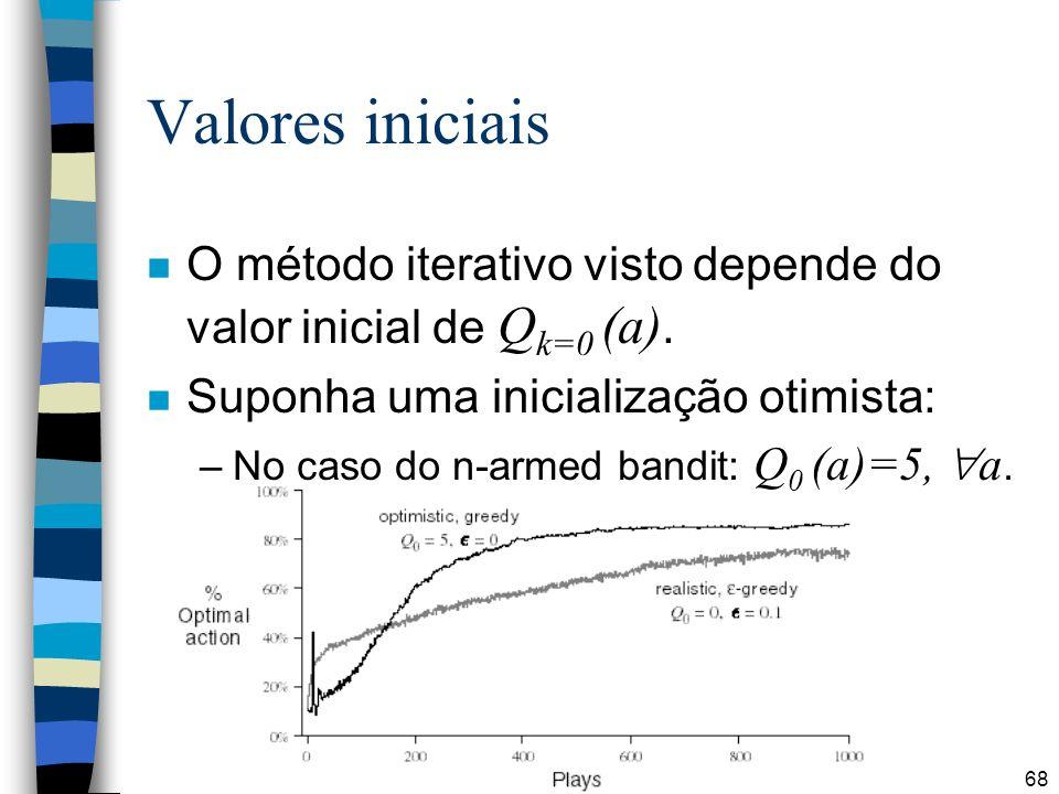 Valores iniciais O método iterativo visto depende do valor inicial de Qk=0 (a). Suponha uma inicialização otimista: