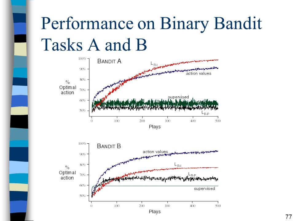 Performance on Binary Bandit Tasks A and B
