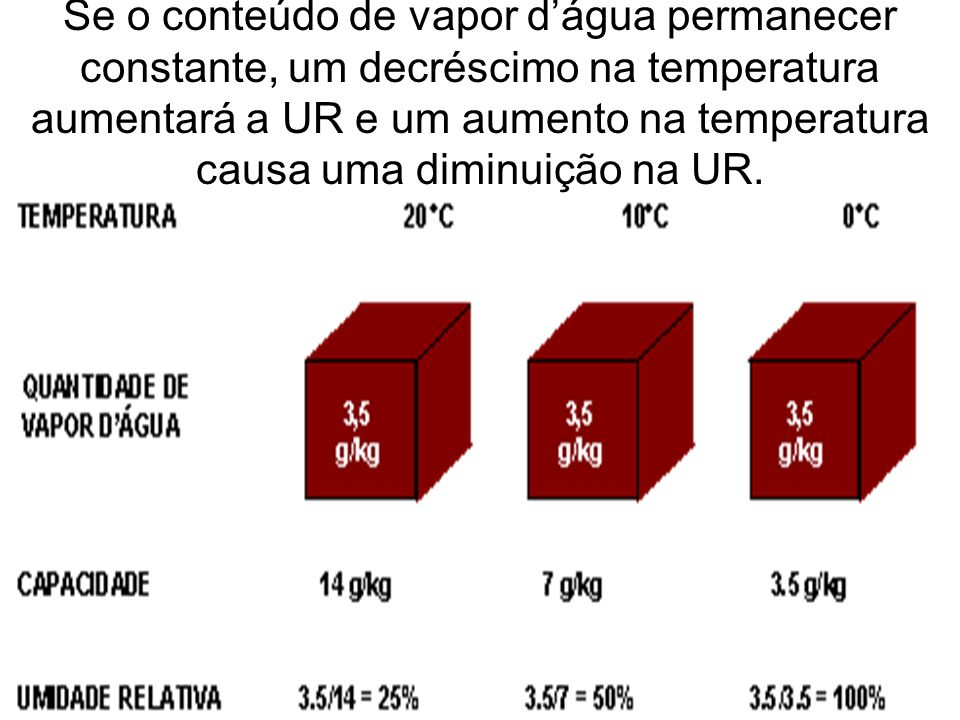 Se o conteúdo de vapor d'água permanecer constante, um decréscimo na temperatura aumentará a UR e um aumento na temperatura causa uma diminuição na UR.