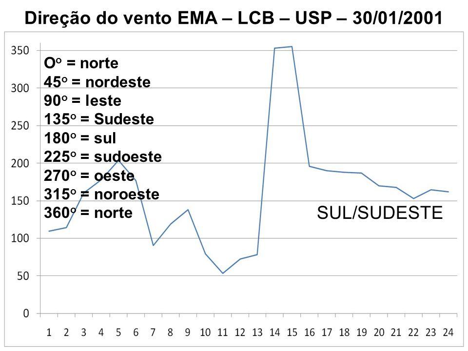 Direção do vento EMA – LCB – USP – 30/01/2001