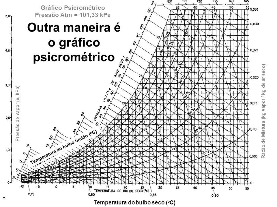 Outra maneira é o gráfico psicrométrico