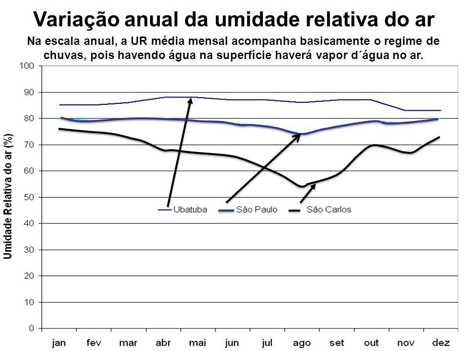 Variação anual da umidade relativa do ar
