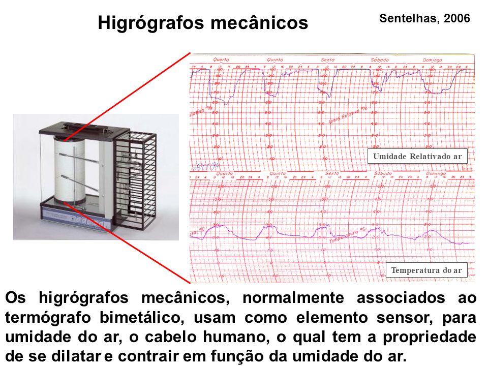 Higrógrafos mecânicos
