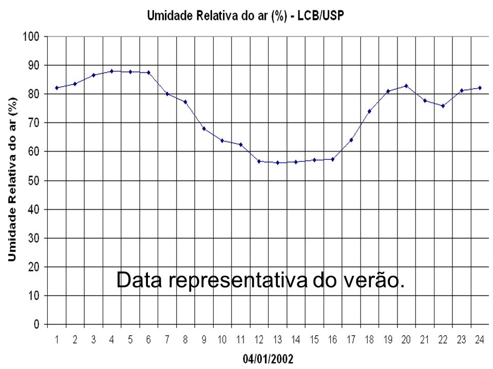 Data representativa do verão.