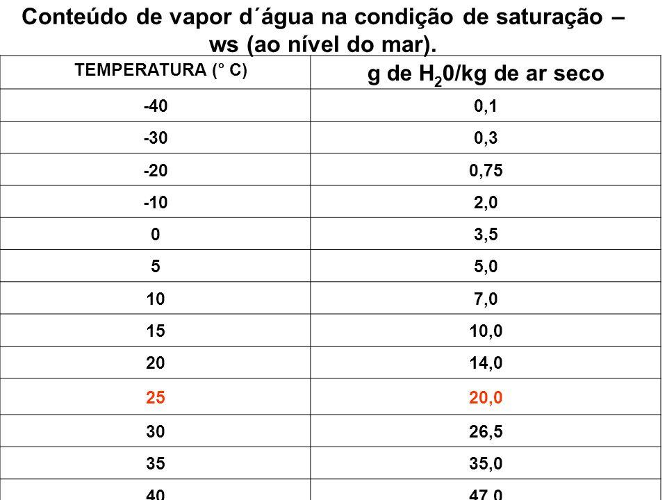 Conteúdo de vapor d´água na condição de saturação – ws (ao nível do mar).