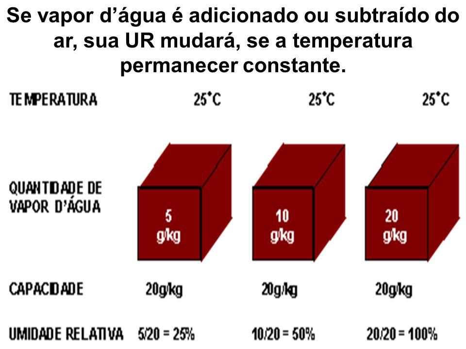 Se vapor d'água é adicionado ou subtraído do ar, sua UR mudará, se a temperatura permanecer constante.