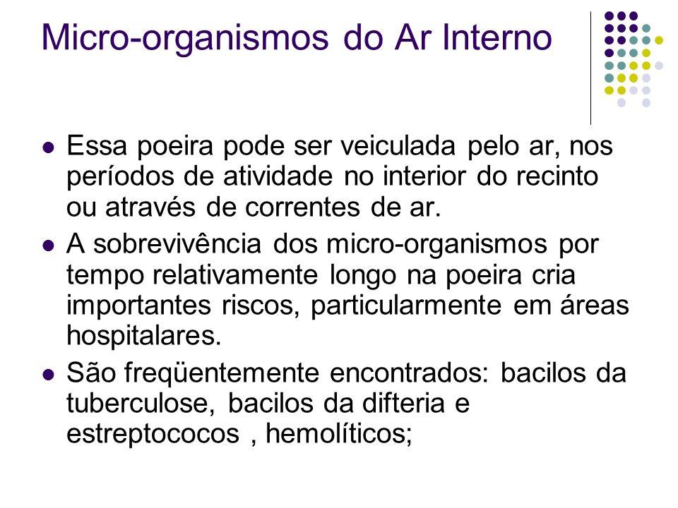 Micro-organismos do Ar Interno