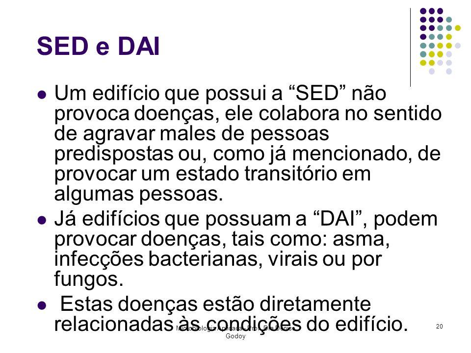 Microbiologia Aplicada - Prof. Dra Denise Godoy