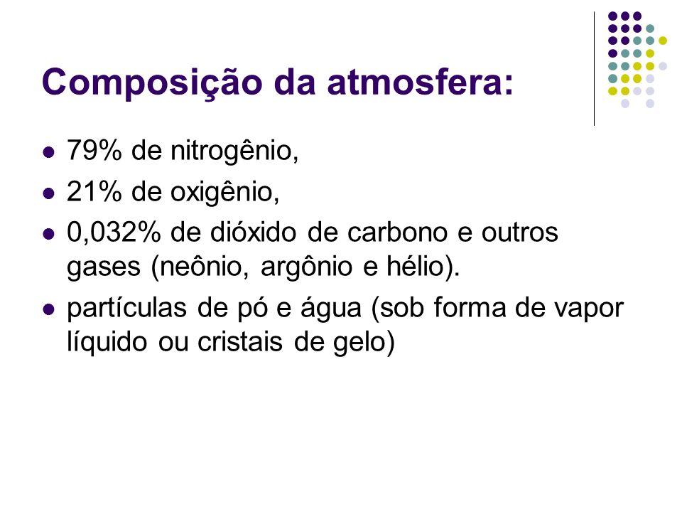 Composição da atmosfera: