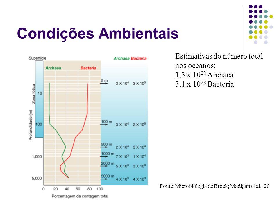 Condições Ambientais Estimativas do número total nos oceanos: