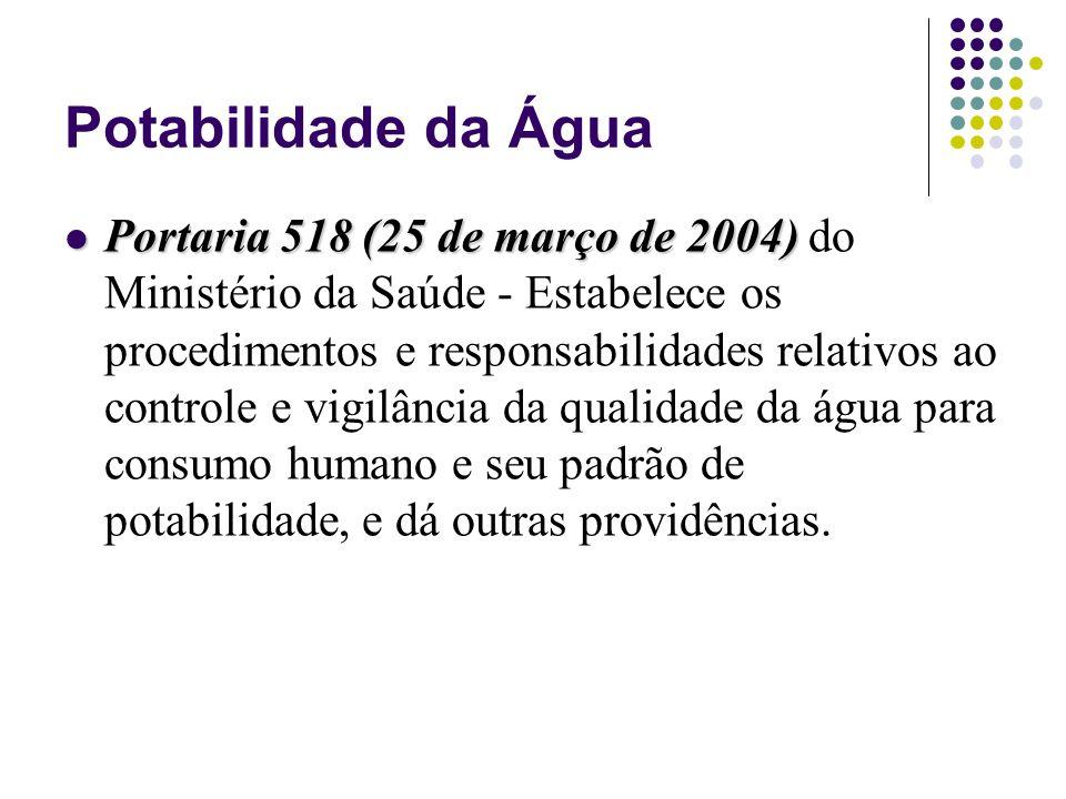Potabilidade da Água