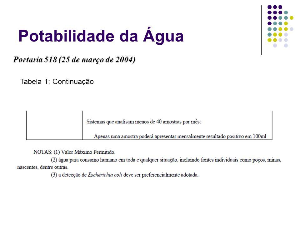 Potabilidade da Água Portaria 518 (25 de março de 2004)