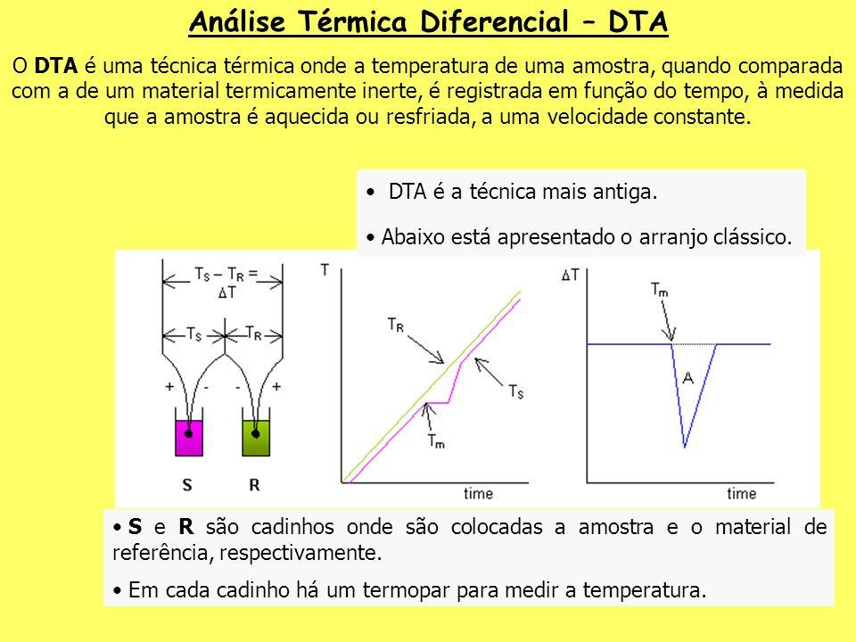 Análise Térmica Diferencial – DTA