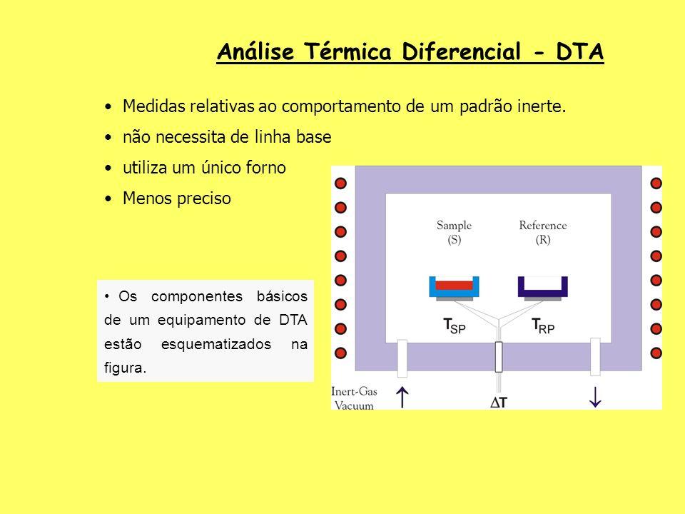 Análise Térmica Diferencial - DTA