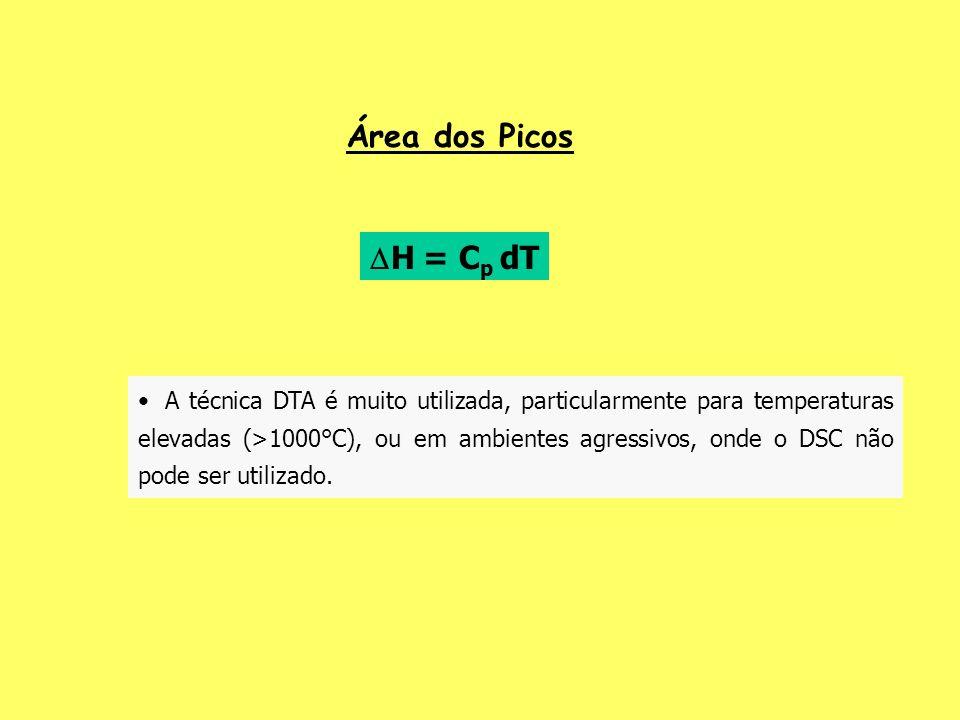 Área dos Picos H = Cp dT.