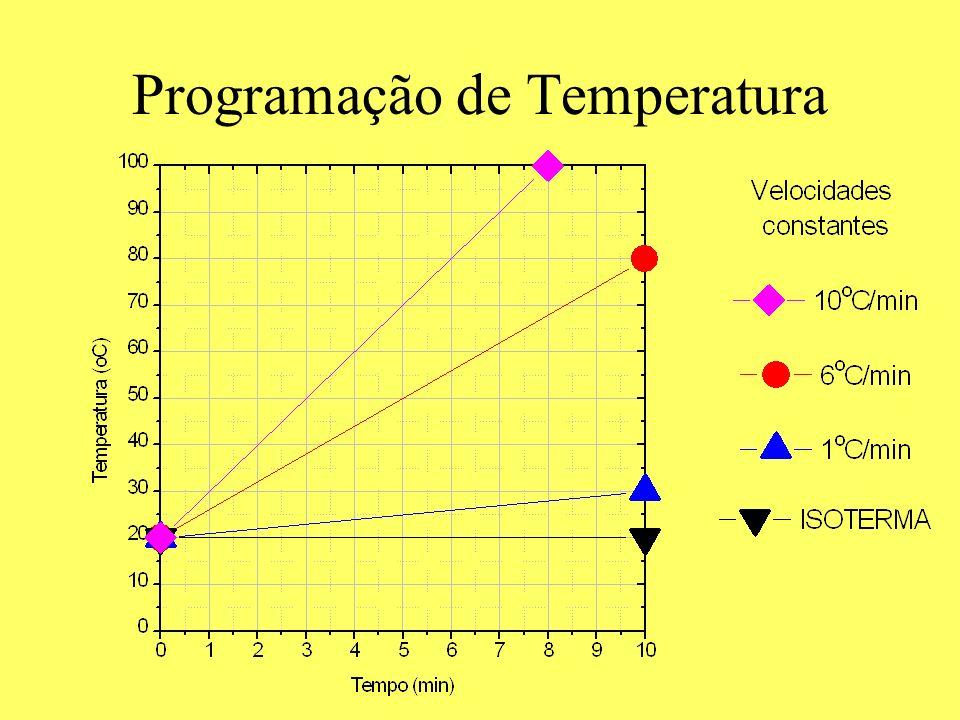 Programação de Temperatura