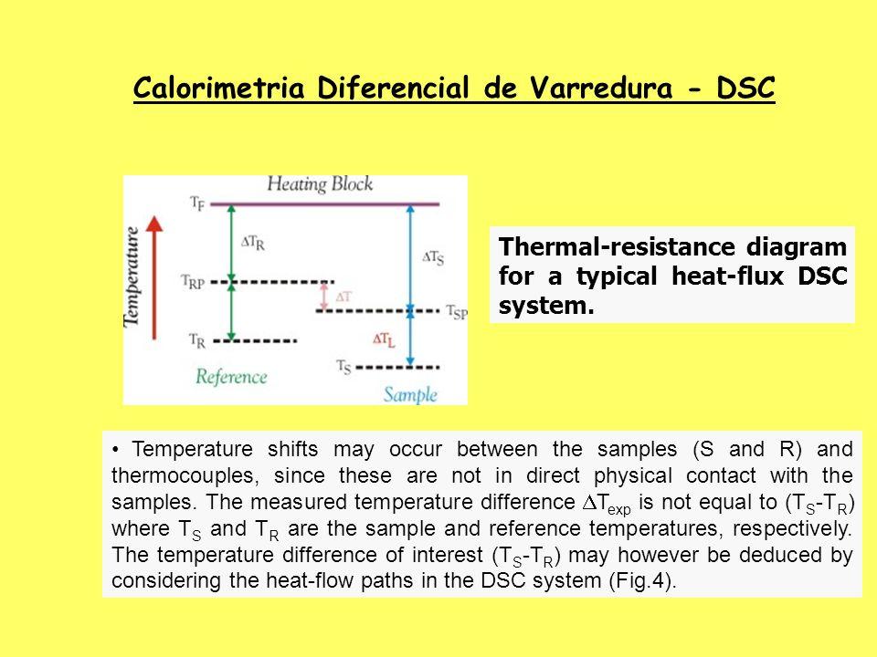 Calorimetria Diferencial de Varredura - DSC