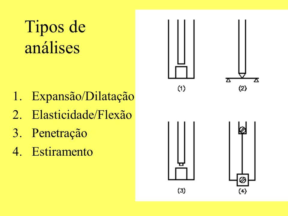 Tipos de análises Expansão/Dilatação Elasticidade/Flexão Penetração