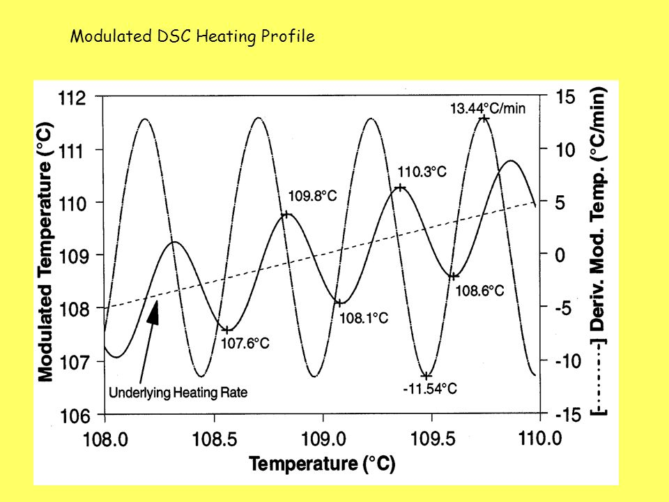 Modulated DSC Heating Profile